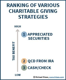 ira qualified charitable contributions reinstated made tax extenders reinstated temporarily but able act of 2014