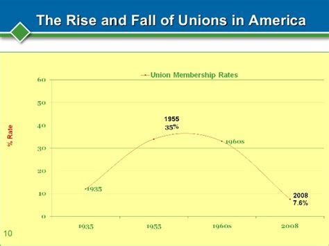 Who Rules America The Rise And Fall Of Labor Unions In | who rules america the rise and fall of labor unions in