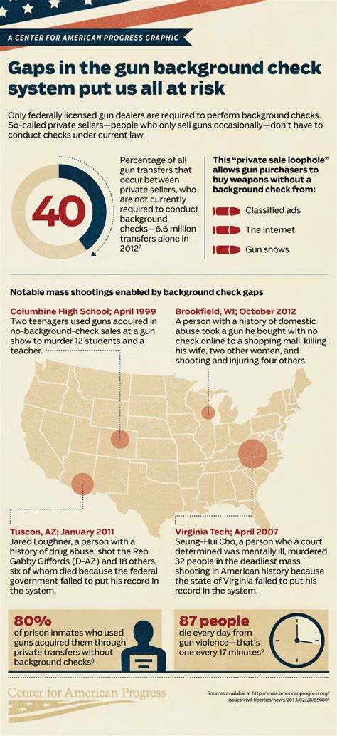 Us Background Check Infographic Fixing Gun Background Checks Center For American Progress