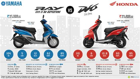 yamaha ray vs honda dio honda dio graphics 2017 2018 best cars reviews