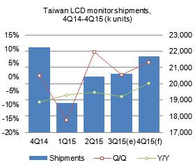 Taiwan Server Shipment Forecast taiwan lcd monitors 3q 2015