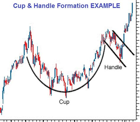 cup and handle pattern meaning bo polny 2000 gold next stop 7 year gold cycle targets