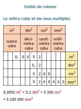 Combien De Litre Fait Une Baignoire by Conversion D Unit 233 S De Volume Le M 232 Tre Cube Et Ses Sous