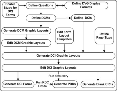 describe a graphic design layout creating graphic layouts