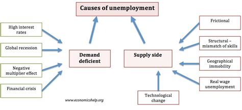 causes of unemployment in uganda causes of unemployment economics help