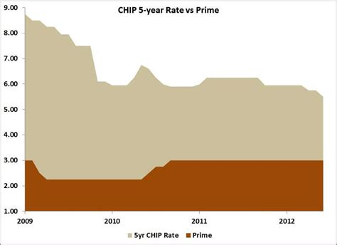 chip home income plan rates home plan