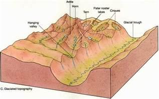 Landscape Morphology Definition Geography Landscapes July 2012