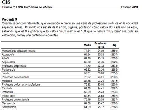lista de los oficios las profesiones m 225 s y menos admiradas por los espa 241 oles