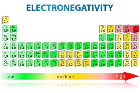 tavola periodica sn electronegativity periodic table stock illustration