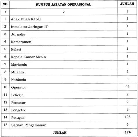 jabatan fungsional umum pegawai negeri sipil republik