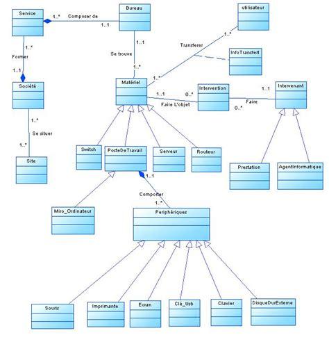 diagramme de classe application de gestion de stock besion d aide diagramme de classe gestion de parc informatique