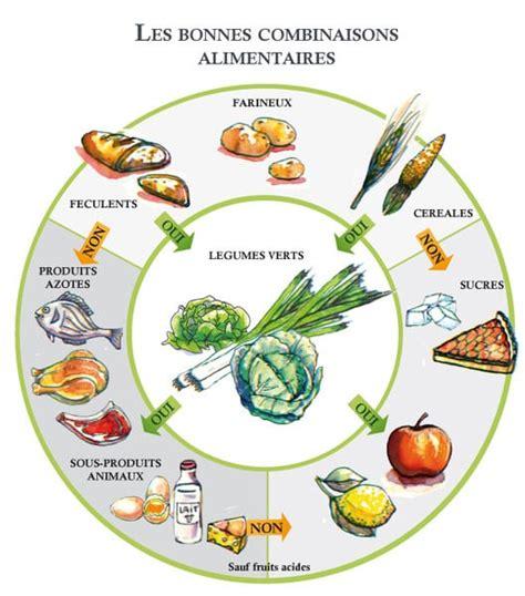 indigestione alimentare bonnes associations alimentaires pr 233 vention sant 233