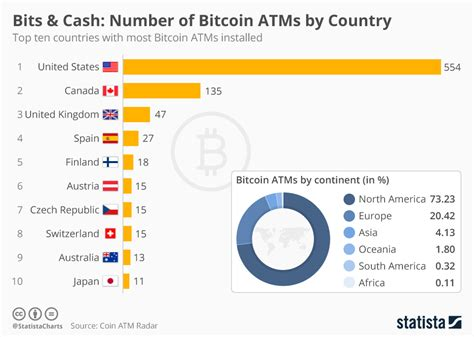 bitcoin statistics chart number of bitcoin atms by country statista