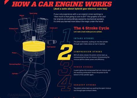 how a car engine works animagraffs カロシーのブログ エンジンや銃の仕組みがアニメーションで見られるインフォグラフィックサイト animagraffs