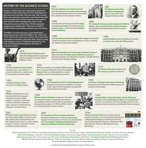 History Of The Mba Degree by Infographic History Of The Business School