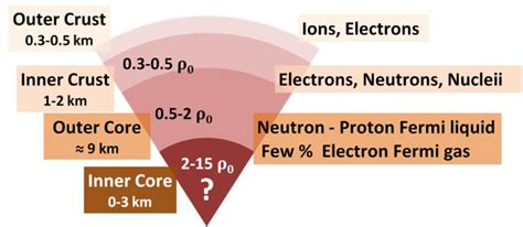 how much does a proton weigh how much would a 1 cc cube from an average neutron