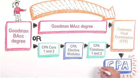 Goodman School Of Business Mba Review by How To Become A Cpa In Ontario With The Goodman School Of
