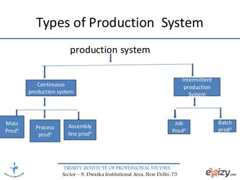 Types Of Production System Mba by Production Operations Management Production System