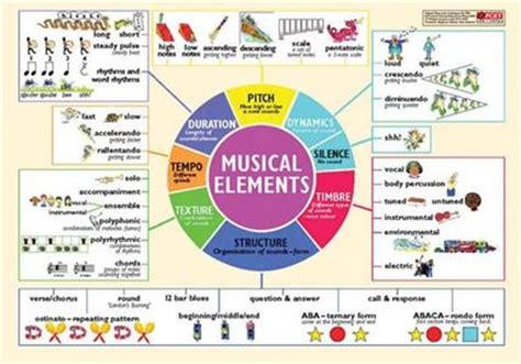 elements music mu2204 musical elements poster