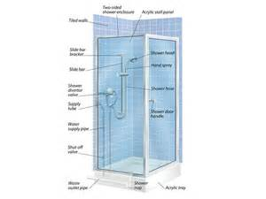 the anatomy of a shower and how to install a floor tray