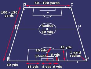 bbc sport football laws equipment pitch dimensions