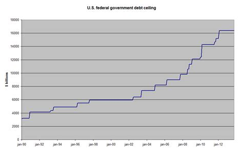 federal debt ceiling begrotingscrisis de verenigde staten 2013