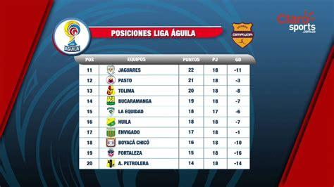 tabla posiciones de la liga guila youtube tabla de posiciones de la liga 193 guila al t 233 rmino de la