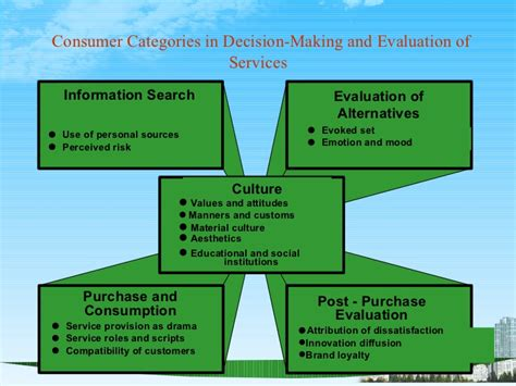 Mba Ppt On Consumer Behaviour by Consumer Behaviour For Services Ppt Bec Doms Bagalkot