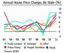 buy house in malaysia foreigner buy house in malaysia