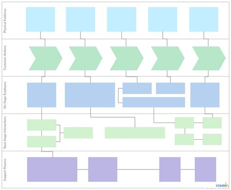 Service Blueprint Template To Make Effective Business Decisions Edit The Template And Modify It Service Blueprint Template
