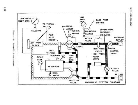 diagram of hydraulic beautiful hydraulic system diagram photos electrical