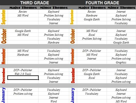 curriculum mapping exles templates how to create a curriculum map ask a tech