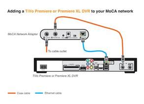 setting up a moca network for tivo tivocommunity forum