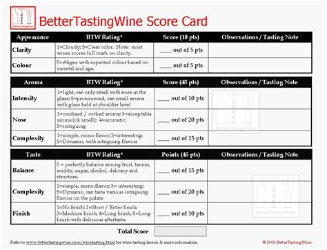 Wine Tasting Sheet Template by 1021px
