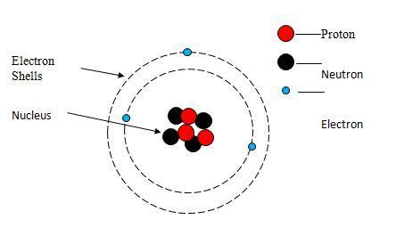 Atomic Structure Diagram Of Lithium