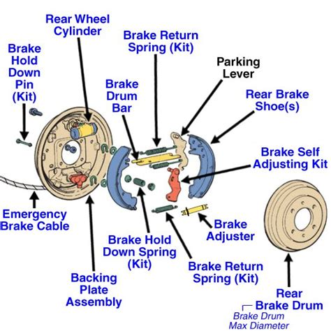 Service Brake System Parts 1997 Chevrolet Cavalier Rear Brake Shoes And Hardware Diagram