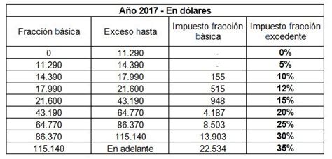 tabla de impuesto ala renta 2016 gastos deducible sri actualiza tabla de impuesto a la renta para el 2017