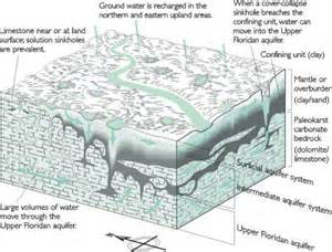 Karst Landscape Definition Geography Karst Features And Hydrogeology In West Central Florida A