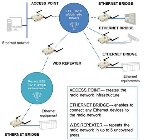 ieee 802 11 2016 pdf wiring diagrams wiring diagrams