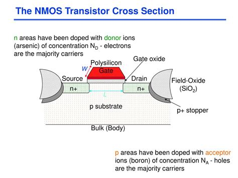 mosfet cross section ppt the mos transistor chapter 3 powerpoint