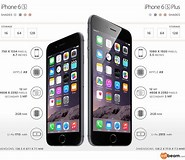 Image result for iphone 6 vs 6 plus vs 6s. Size: 185 x 160. Source: visual.ly