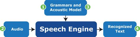 work speech lumenvox speech recognizer