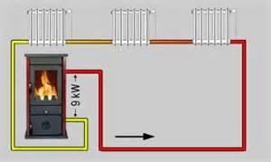 kamin mit wasseranschluss kaminofen wasserf 252 hrend f 252 r 568 00 inkl versand