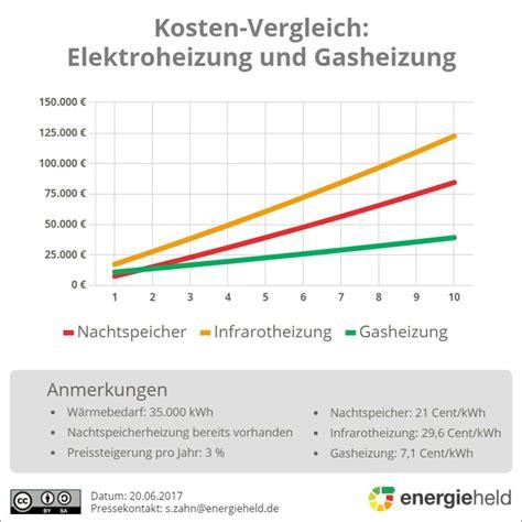 Was Kostet Eine Infrarotheizung by Die Infrarotheizung Kosten Gr 246 223 E Vorteile Und