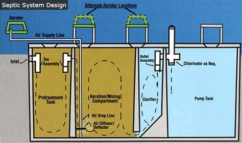 Design Guidelines For Rural Residential Water Systems | septic tanks treatment plants rural sewage plumbing