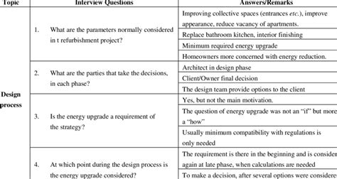 design for manufacturing questions overview of the semi structured interview questions and