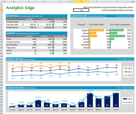 analytics excel dashboard template building a marketing dashboard analytics edge help
