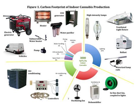energy its use and the environment the severe environmental impact of indoor marijuana