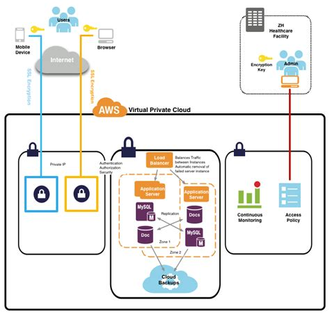 cloud based architecture diagram secure cloud based architecture with disaster recovery