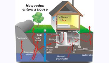 Which Granite Countertops More Radon Than Others - radiation survey